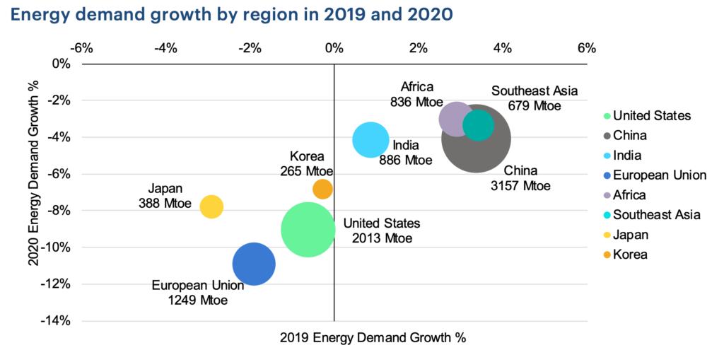 Wachstum der Energienachfrage nach Regionen in 2019 und 2020