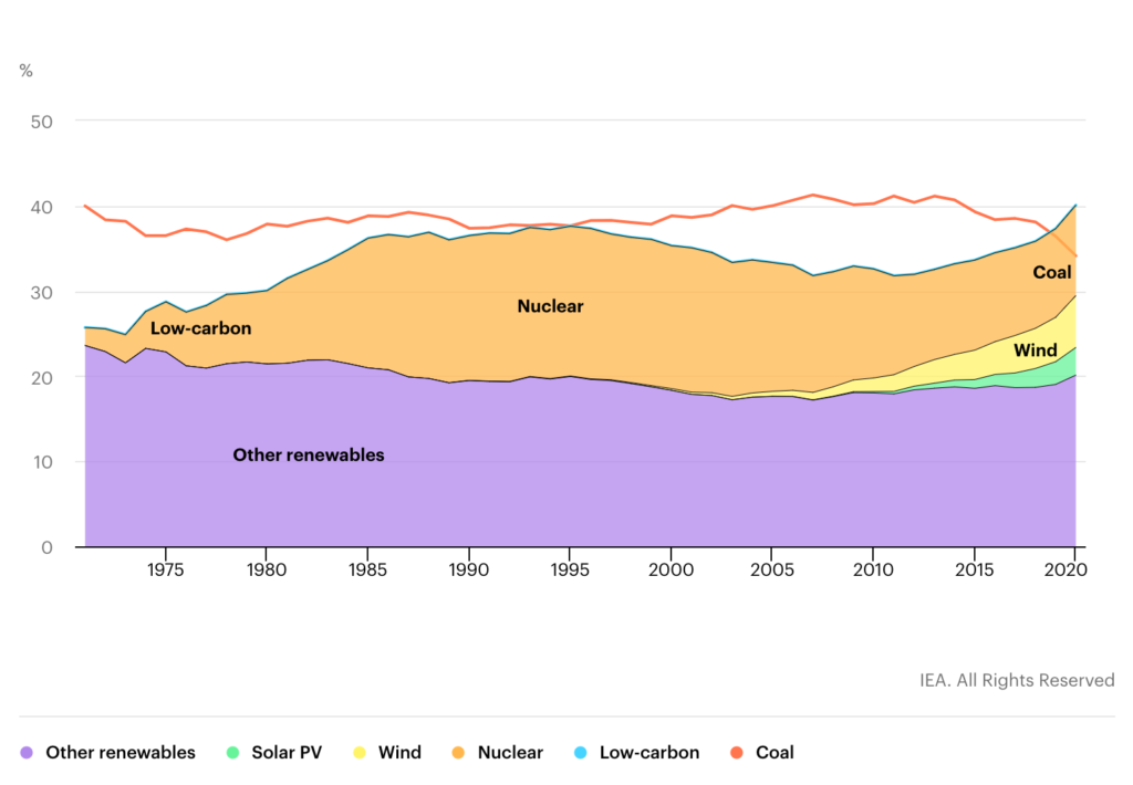 Global generation shares from coal and low-carbon sources