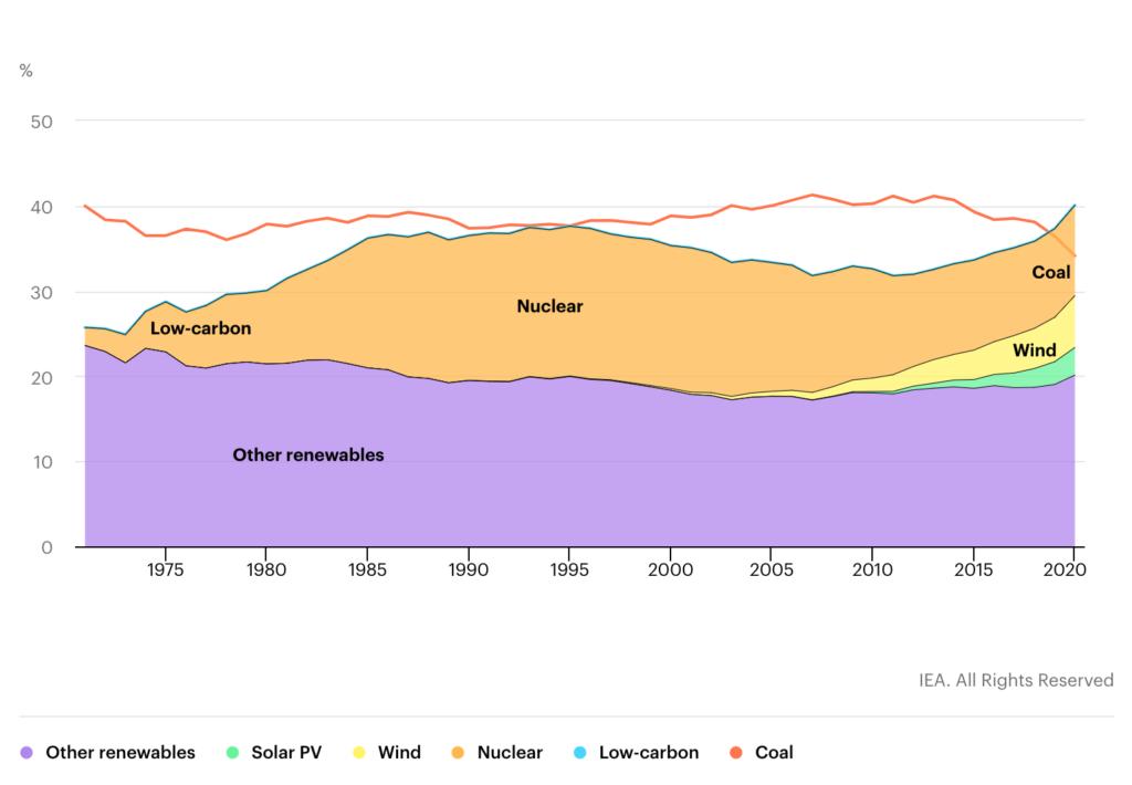 Globale Erzeugungsanteile aus Kohle und kohlenstoffarmen Quellen